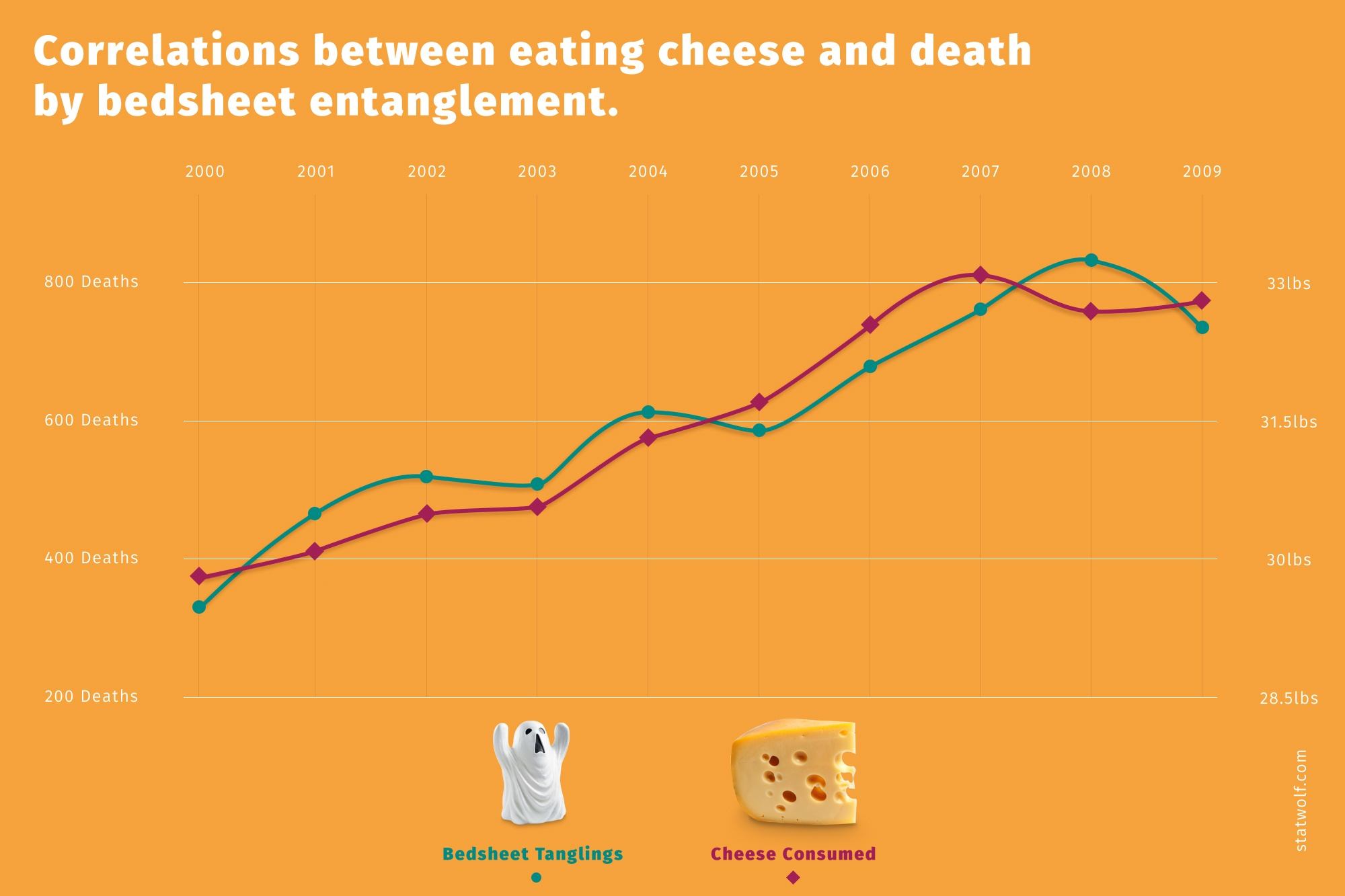 Correlation Between Eating Cheese And Death By Bedsheet Entanglement