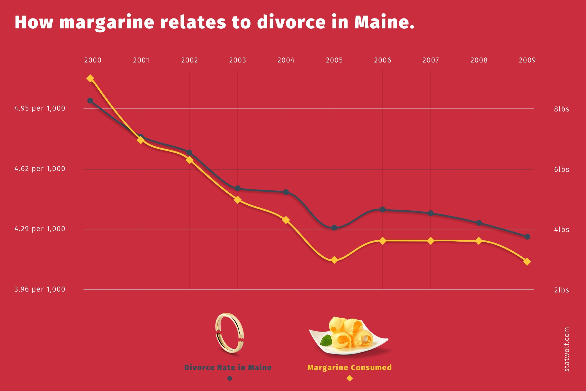 How Magrine Relates To Divorce In Maine