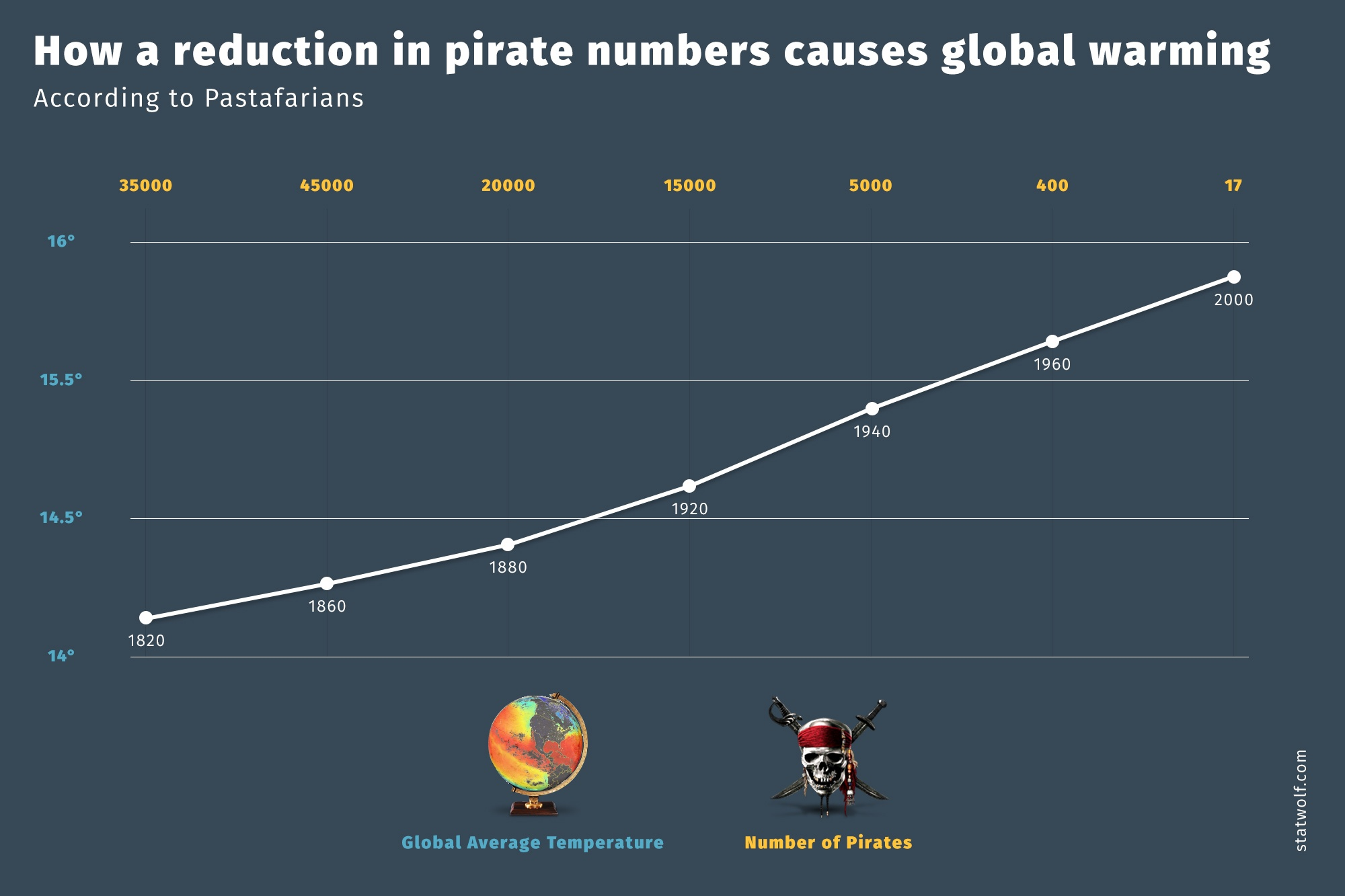 How A Reduction in Pirate Numbers Causes Global Warning