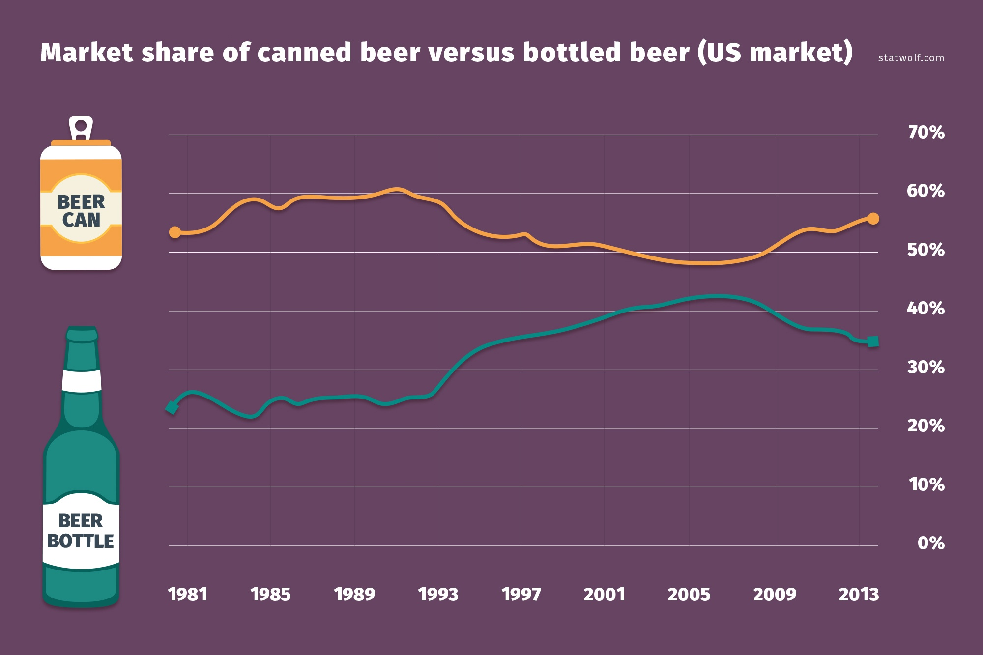 Market Share Of Canned Beer Versus Bottled Beer (US Market)