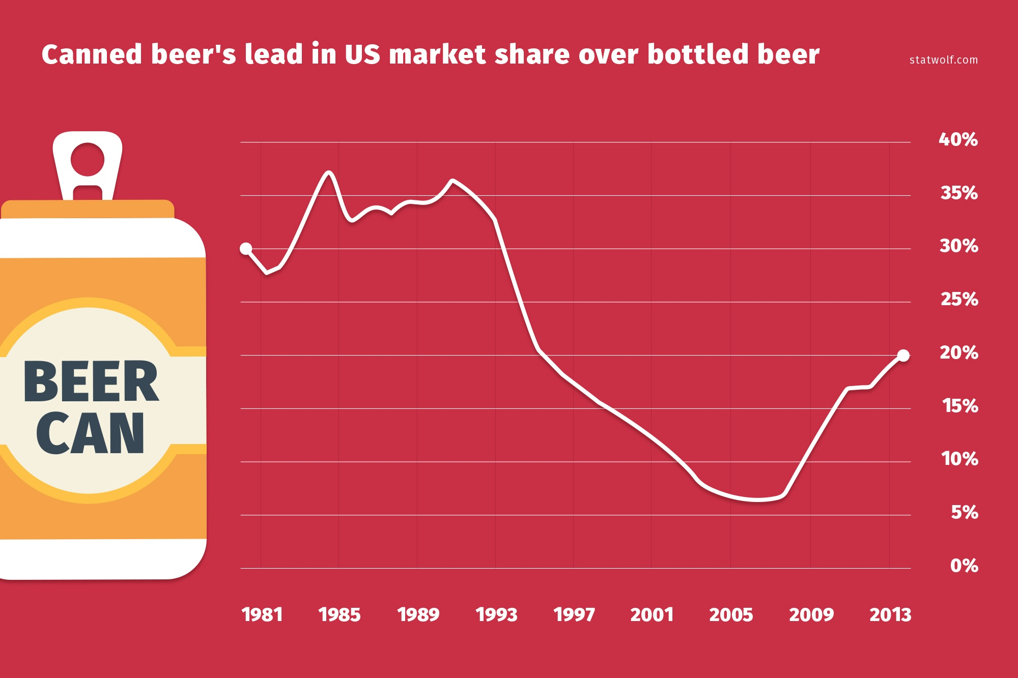 Canned Beer's Lead in Us Market Share Over Bottled Beer