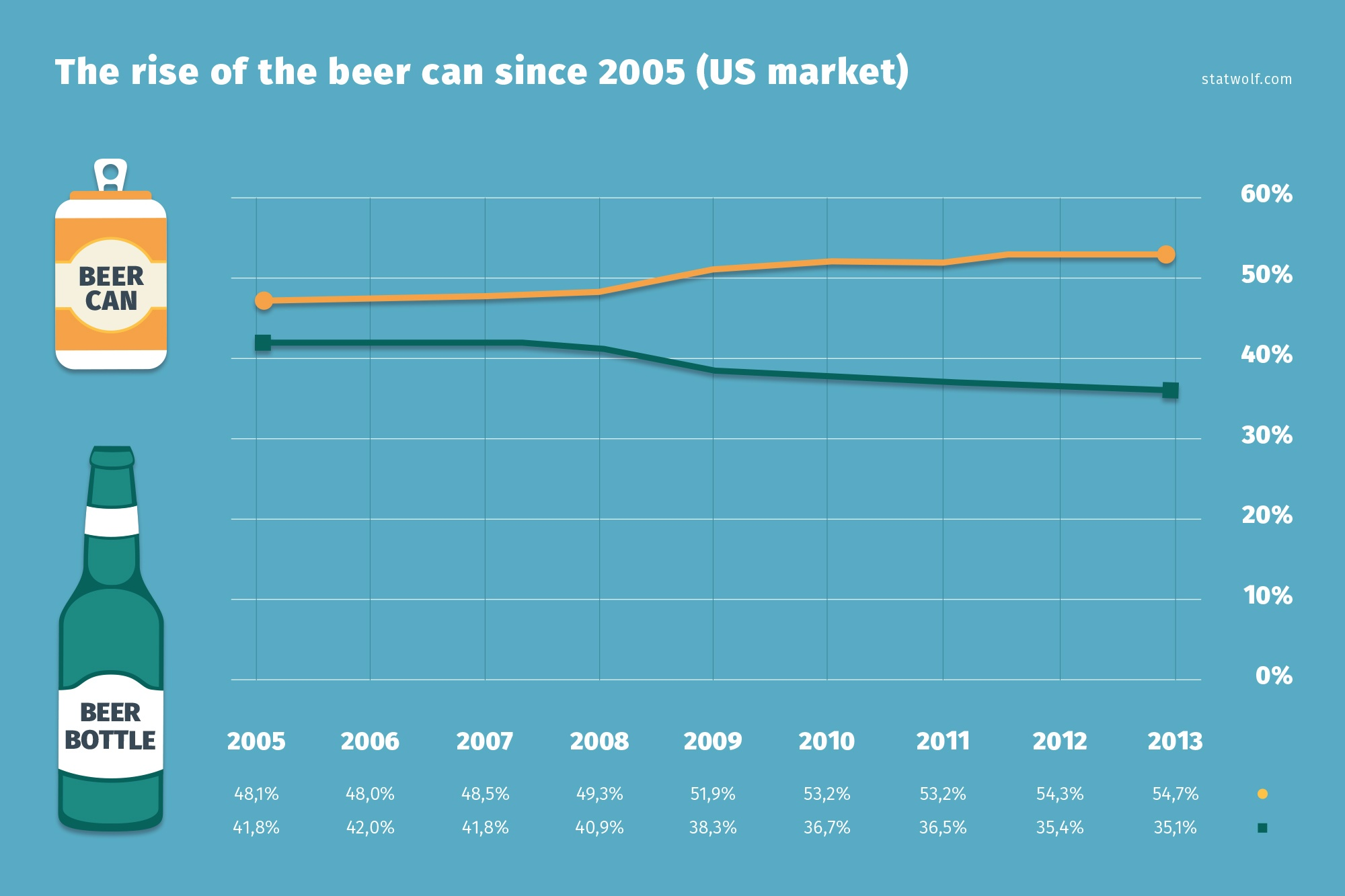 The Rise Of The Beer Can Since 2005 (US Marked)