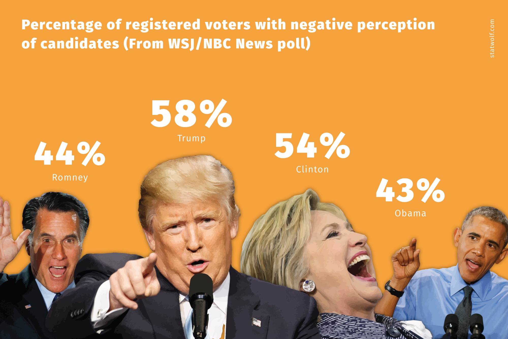 Percentage Of Ragistered Voters With Negative Perception Of Candidates(From WSJ/NBC News Poll)