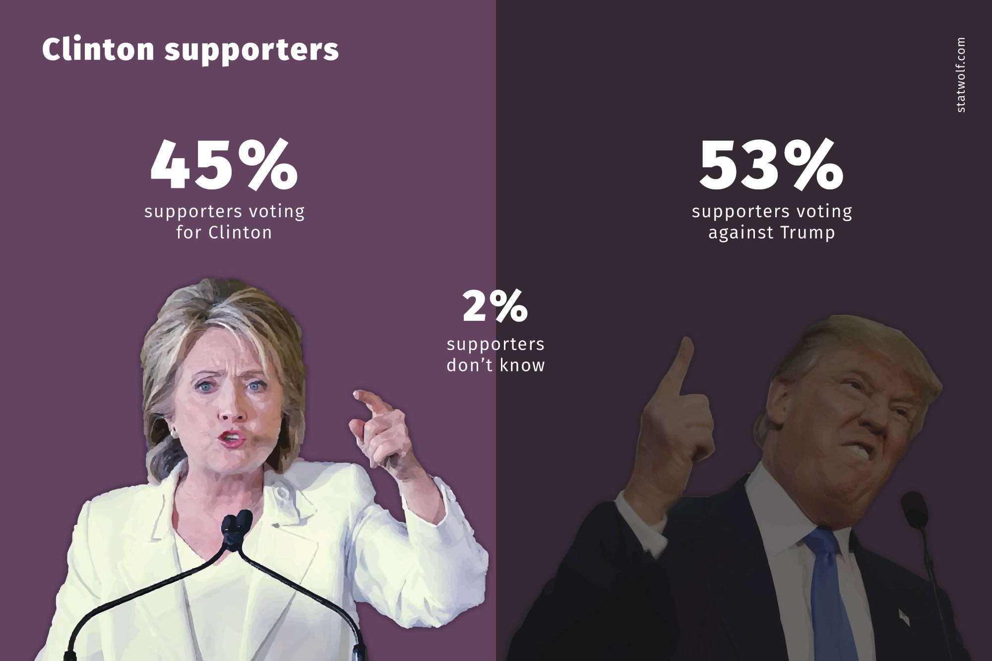 Clinton Supporters