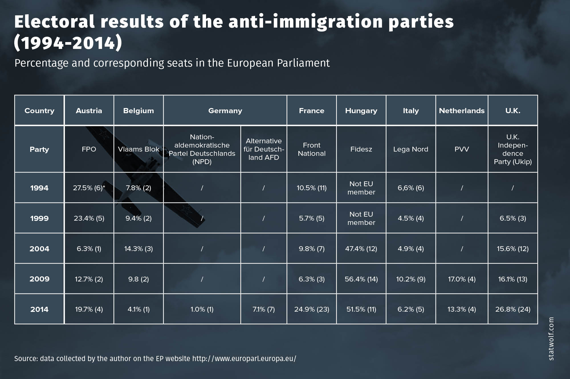 Electrol Results Of The Anti-Immigration Parties