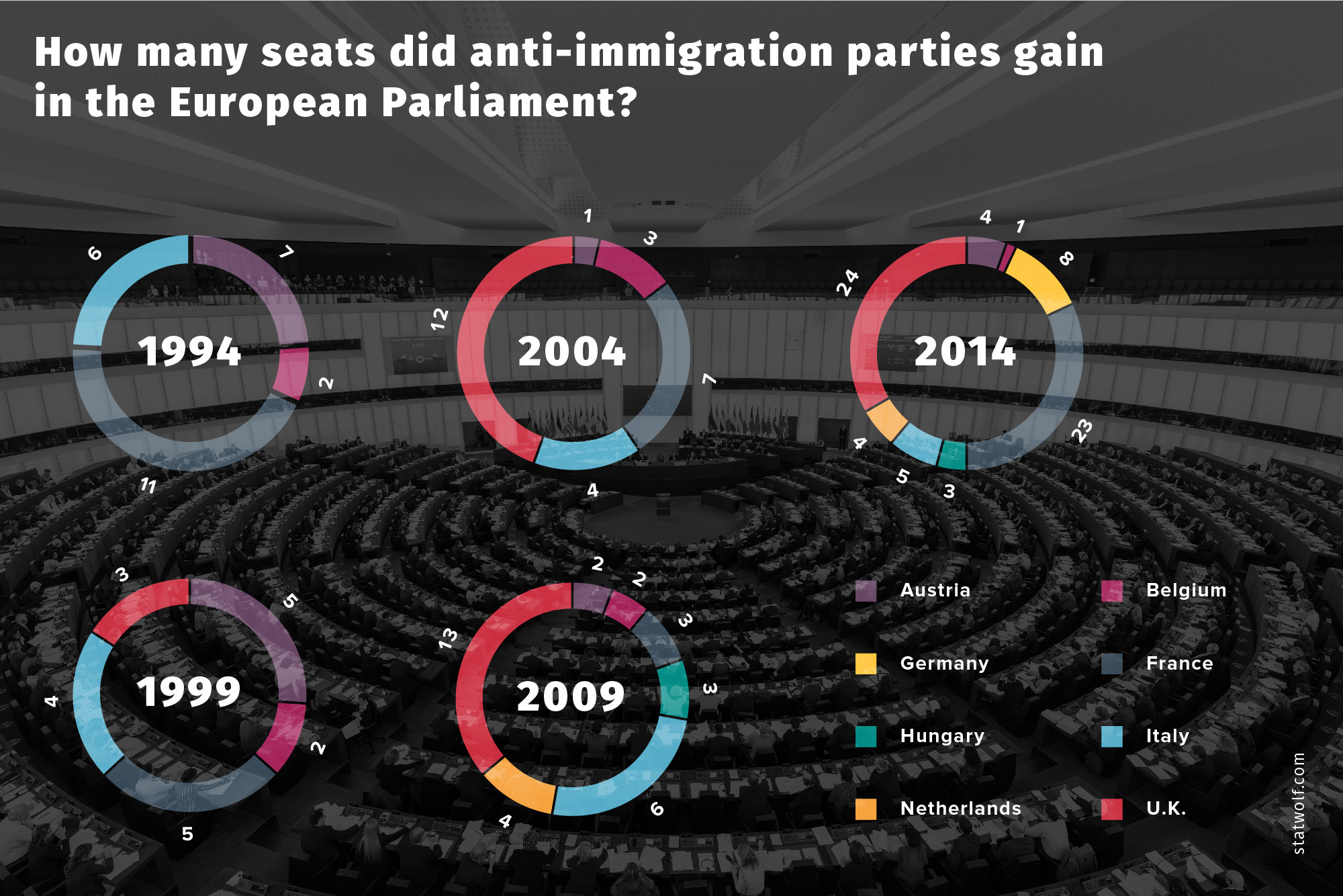 HOw many Seats Did Anti-immigration Parties Gain In The Education Parliament