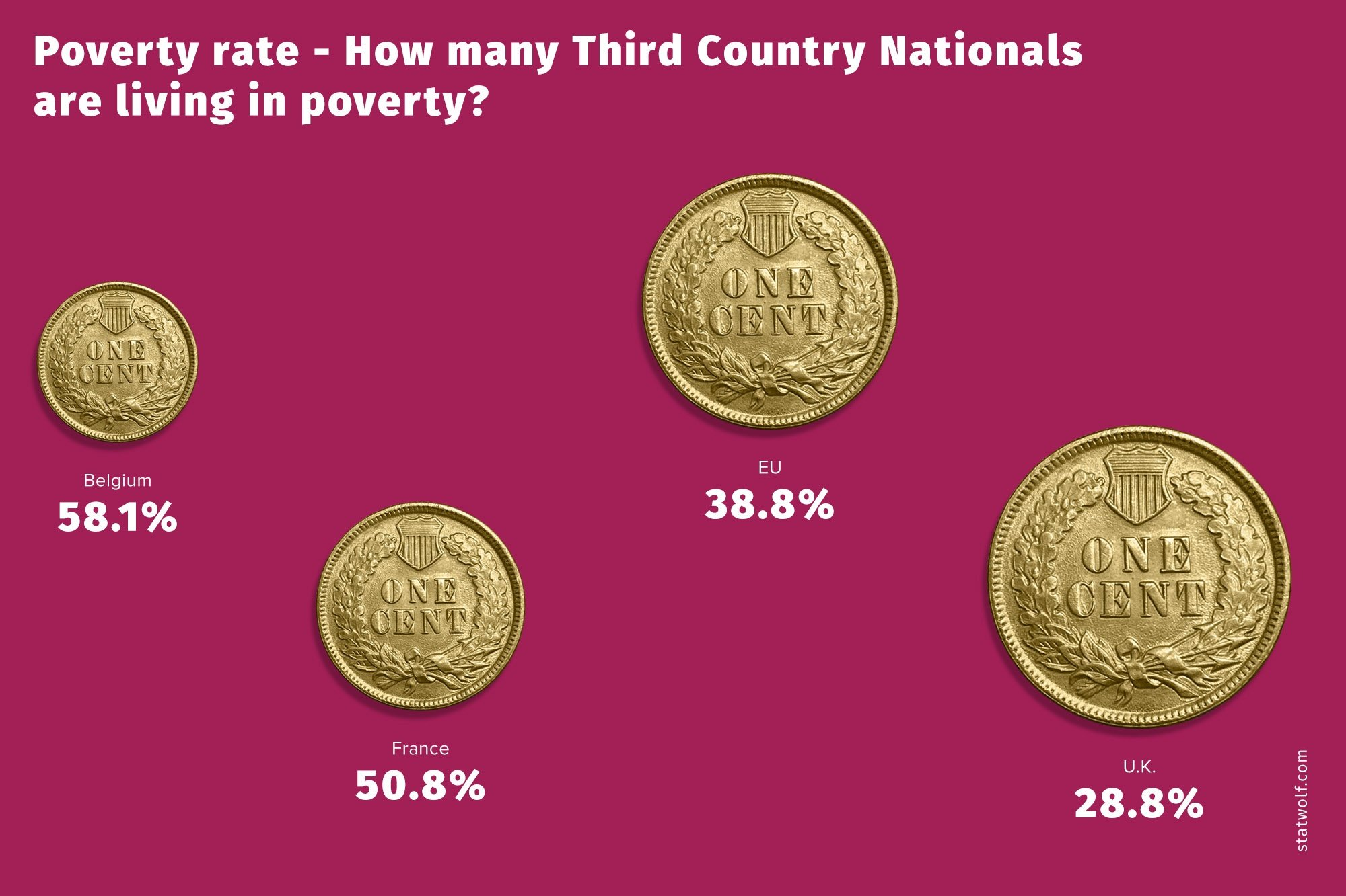 Private Rate - How Many Third Country Nationals Are Living In Poverty