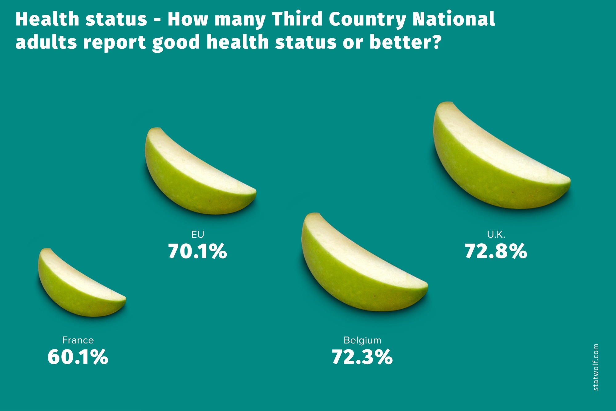 Health Status How Many Third Country National Adults Report Good Health Ststus or Better