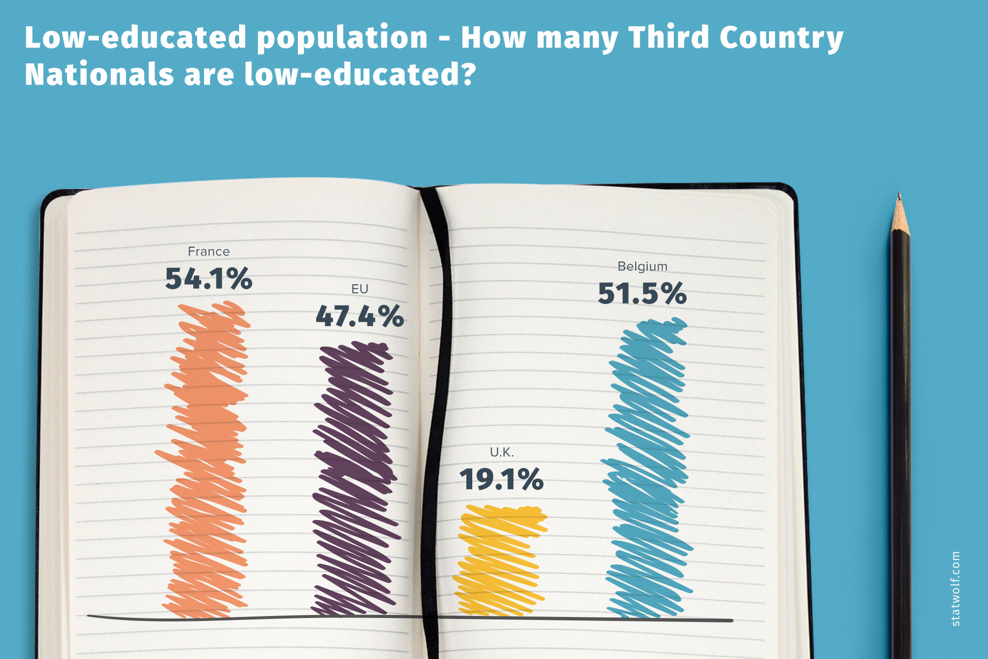 Low-educated Population- How many Third Country Nationals Are Low-educated