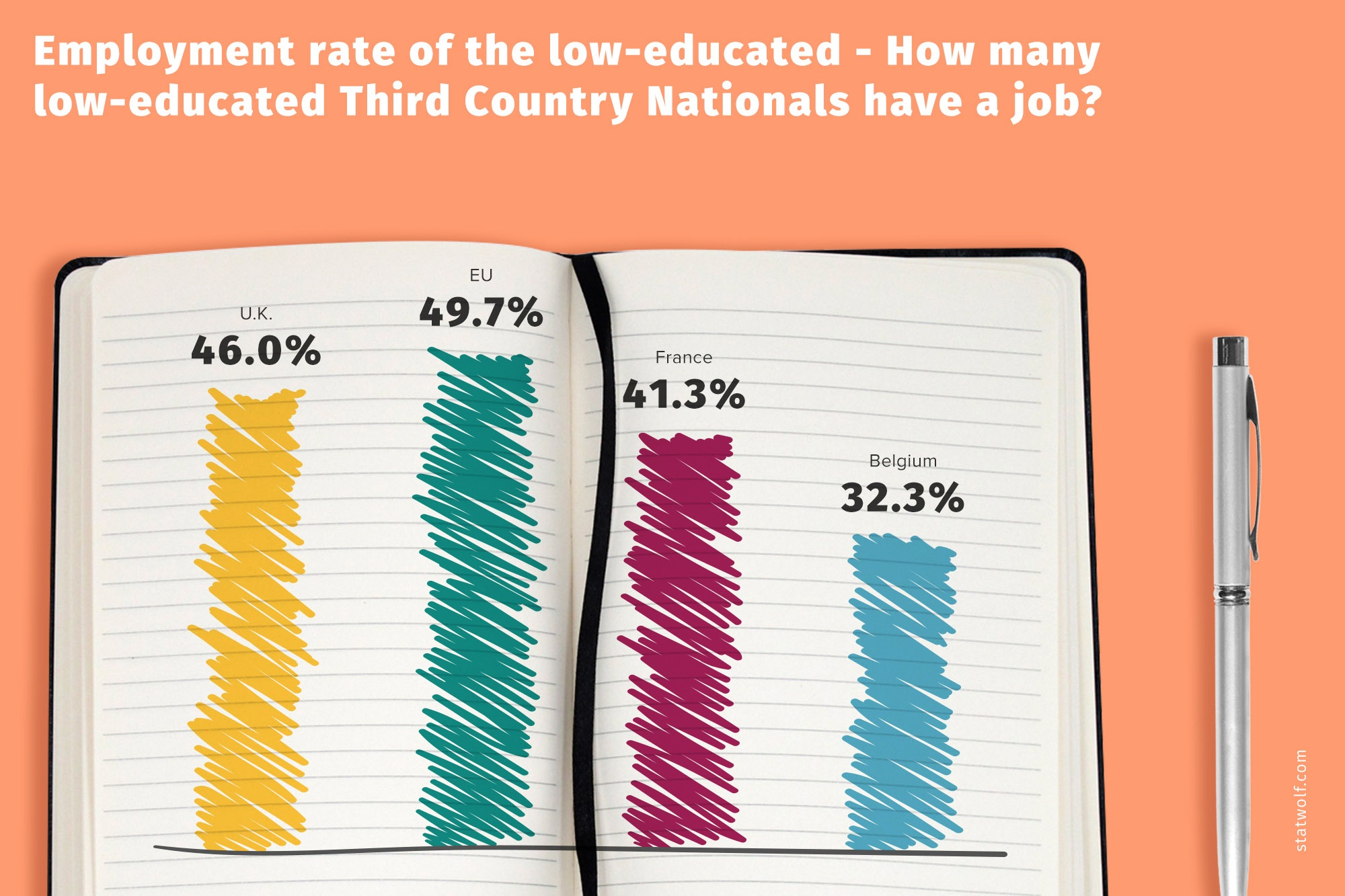 Employment Rate OF the Low-educated - How many Low-educated Third Country Nationals Have a Job