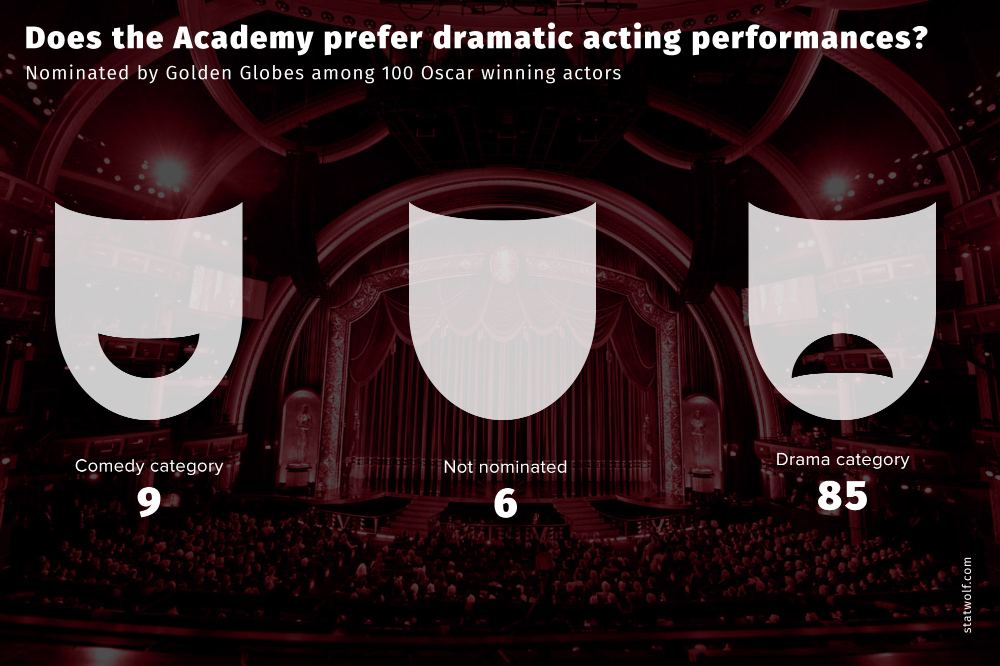 Does The Academy Prefer Dramatic Acting performances