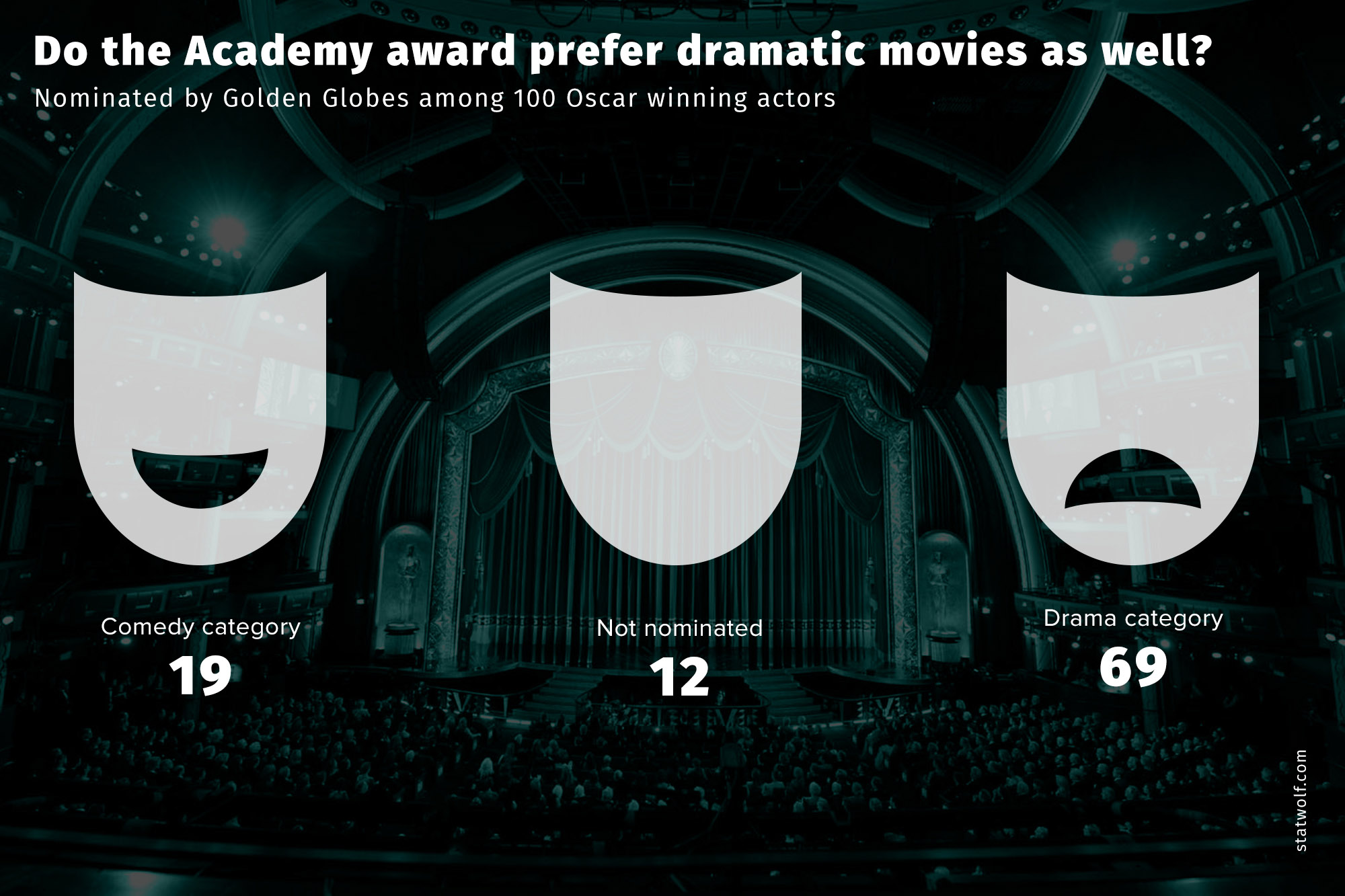 Do The Academy Award Prefer Dramatic Movies As Well