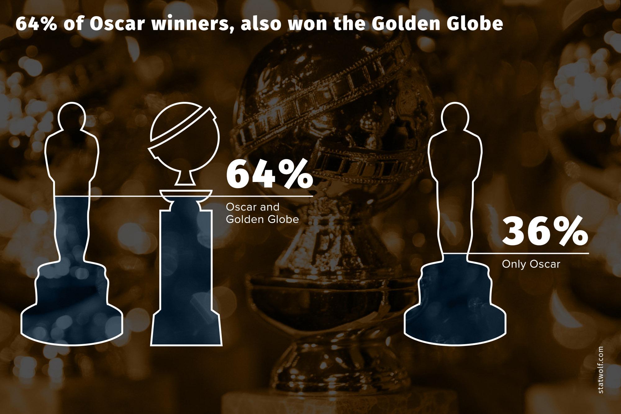 64% Of Oscar Winner, Also Won The Golden Globe
