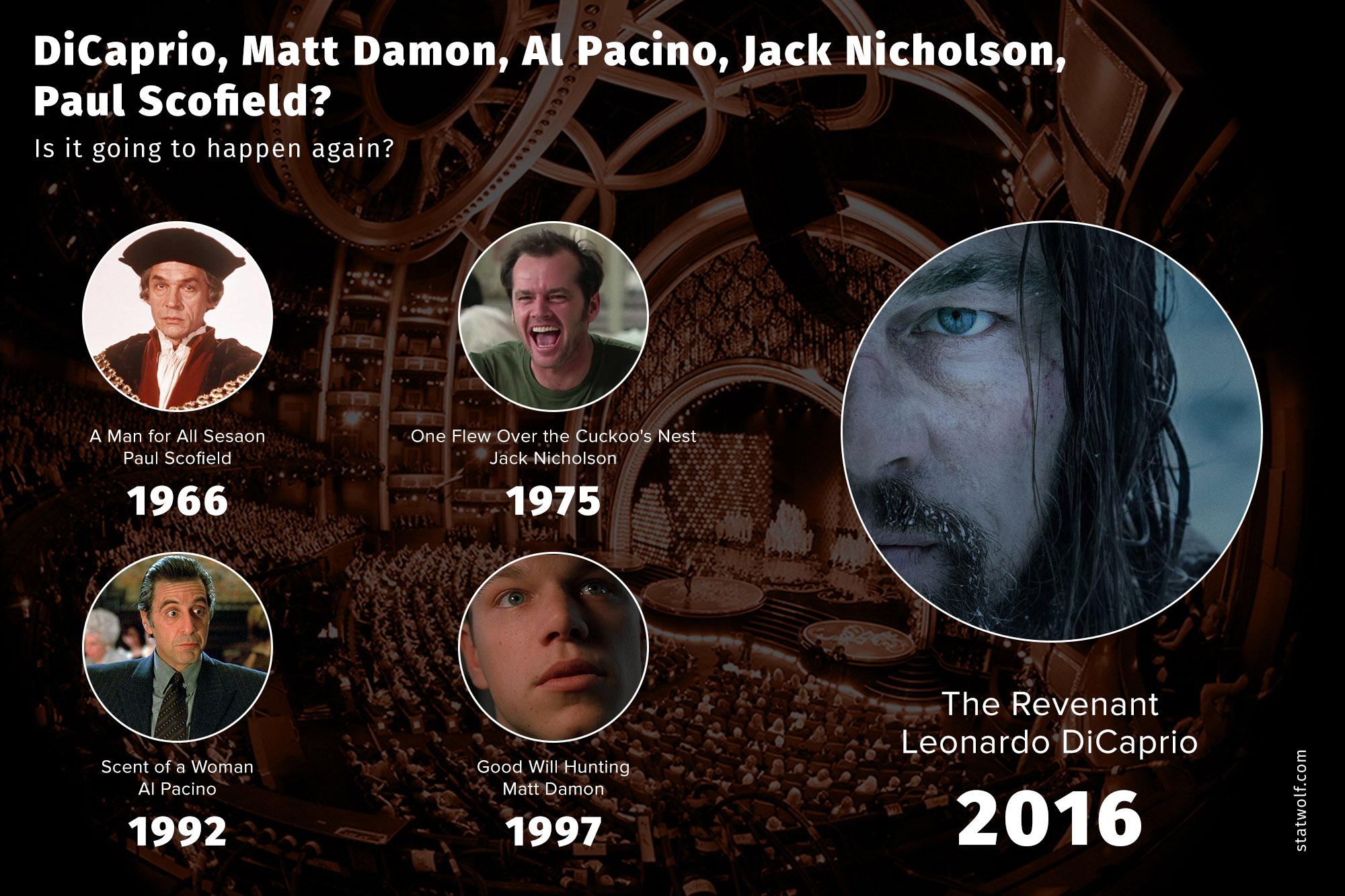 DiCaprio, MAtt Damon, Al Pacino, Jack Nicholson, Paul Scofield