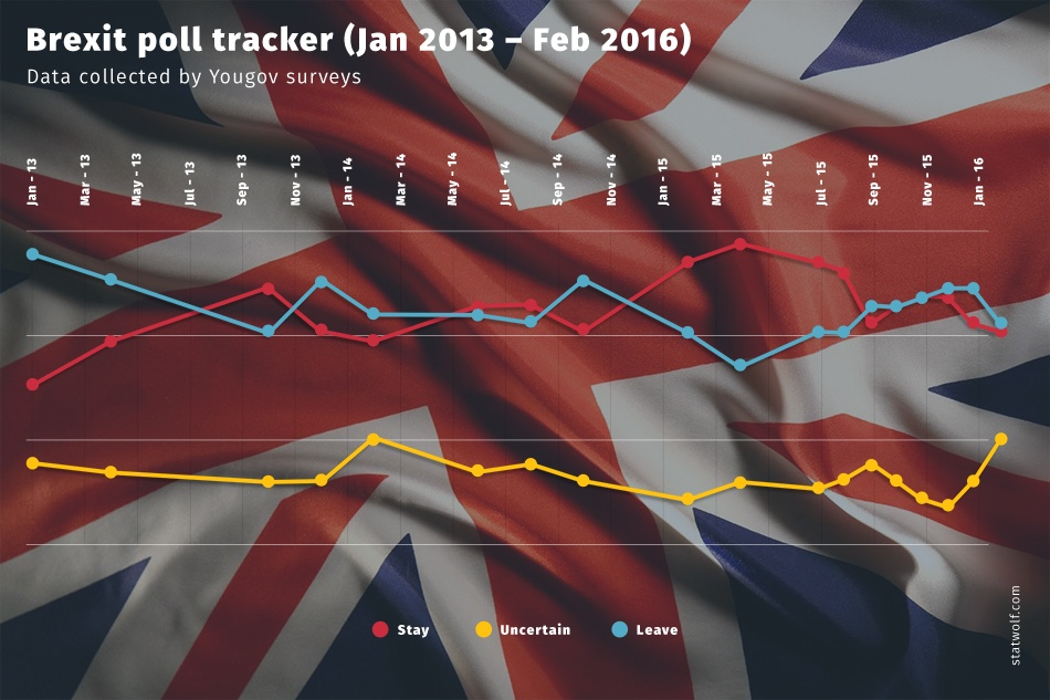 Brexit Poll Tracker