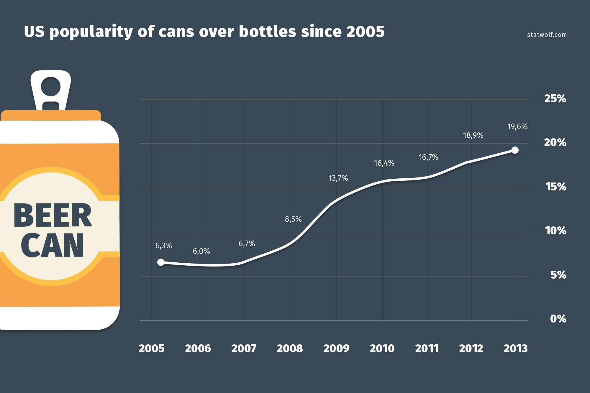 Us Popularity Of Cans Over Bottles Since 2005