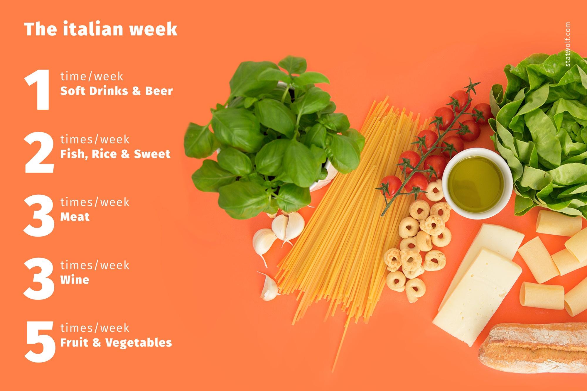 The Italians week