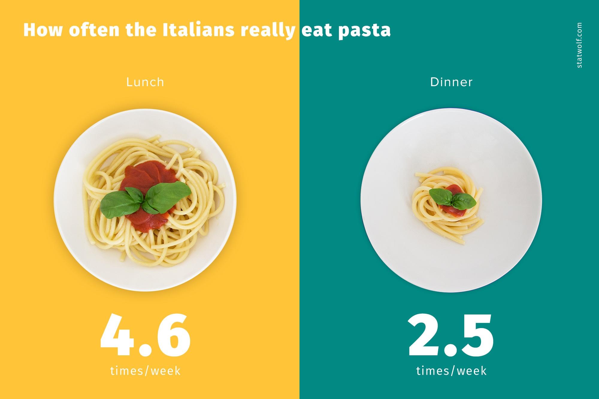 How Often The Italians Really Eat Pasta