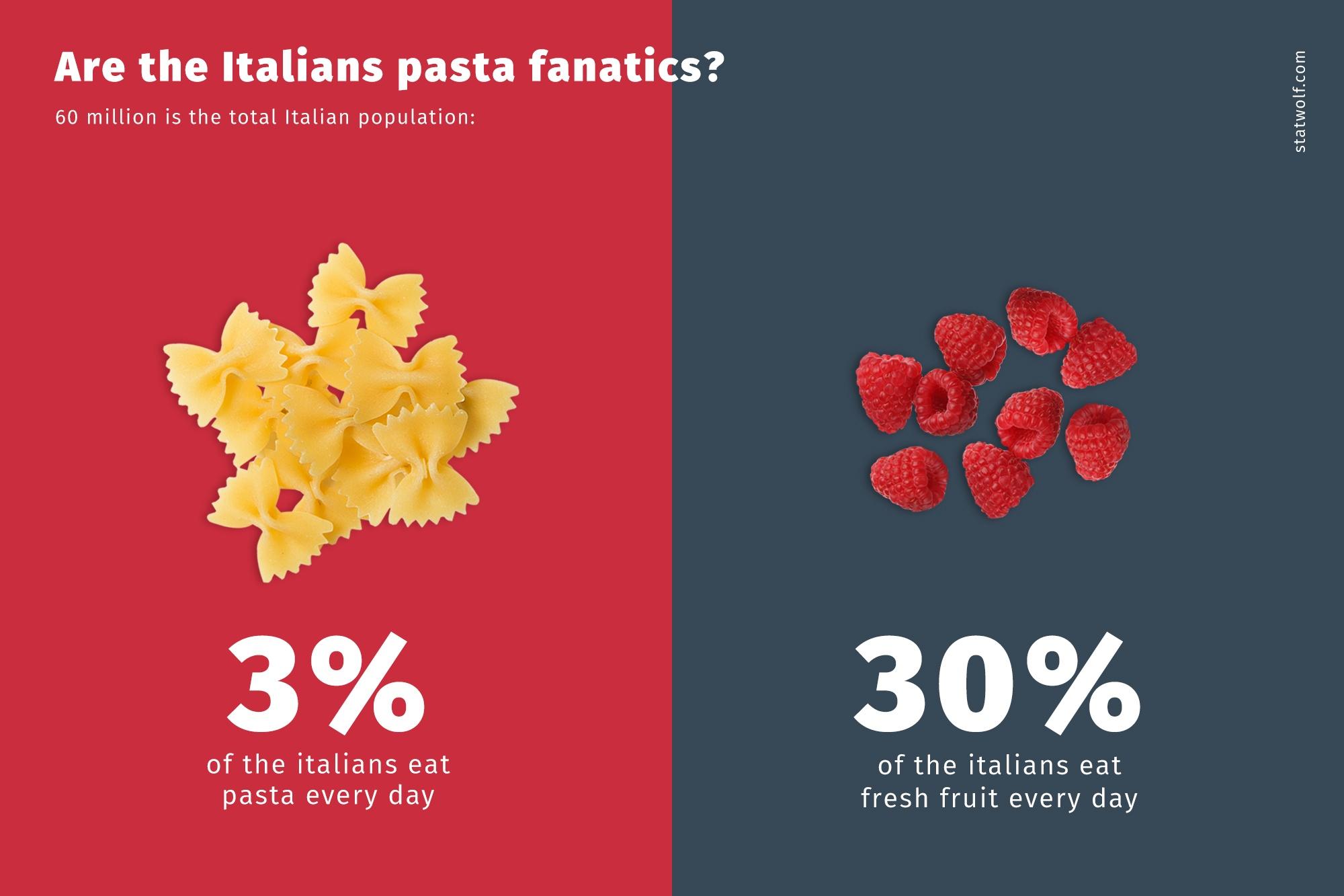 Are The Italians Pasta Fanatics