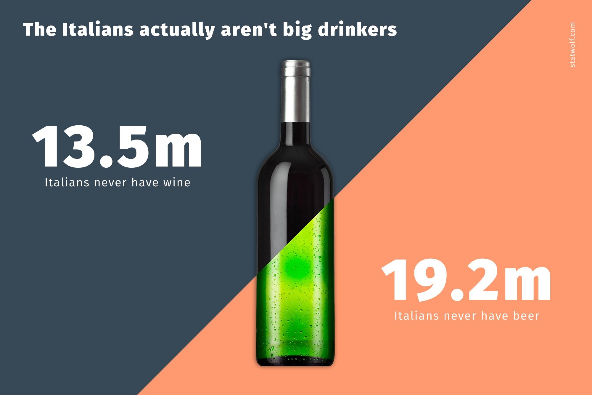 The Italians Actually Aren't Big Drinkers