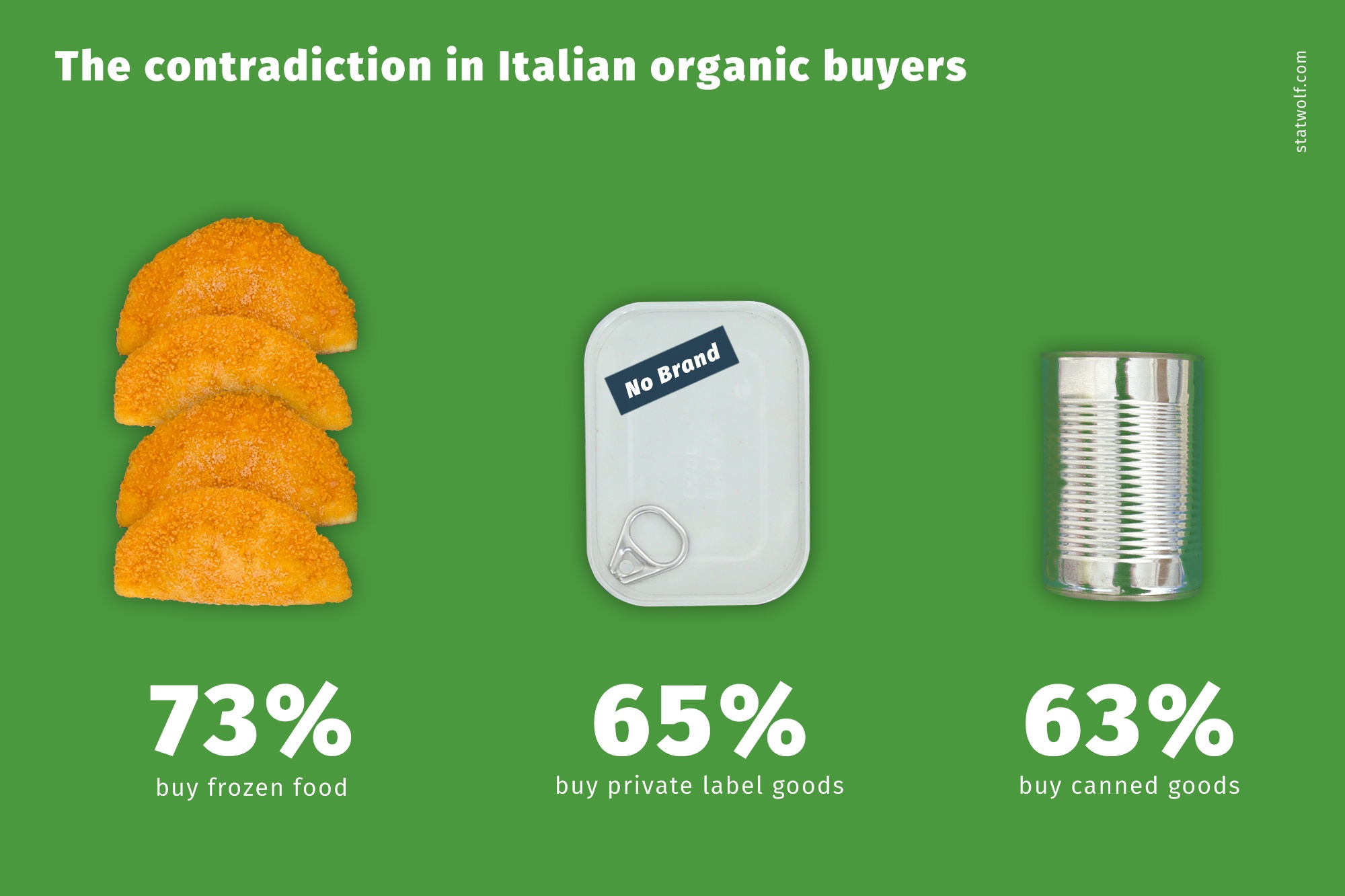 The Contradiction In Italian Organic Buyers
