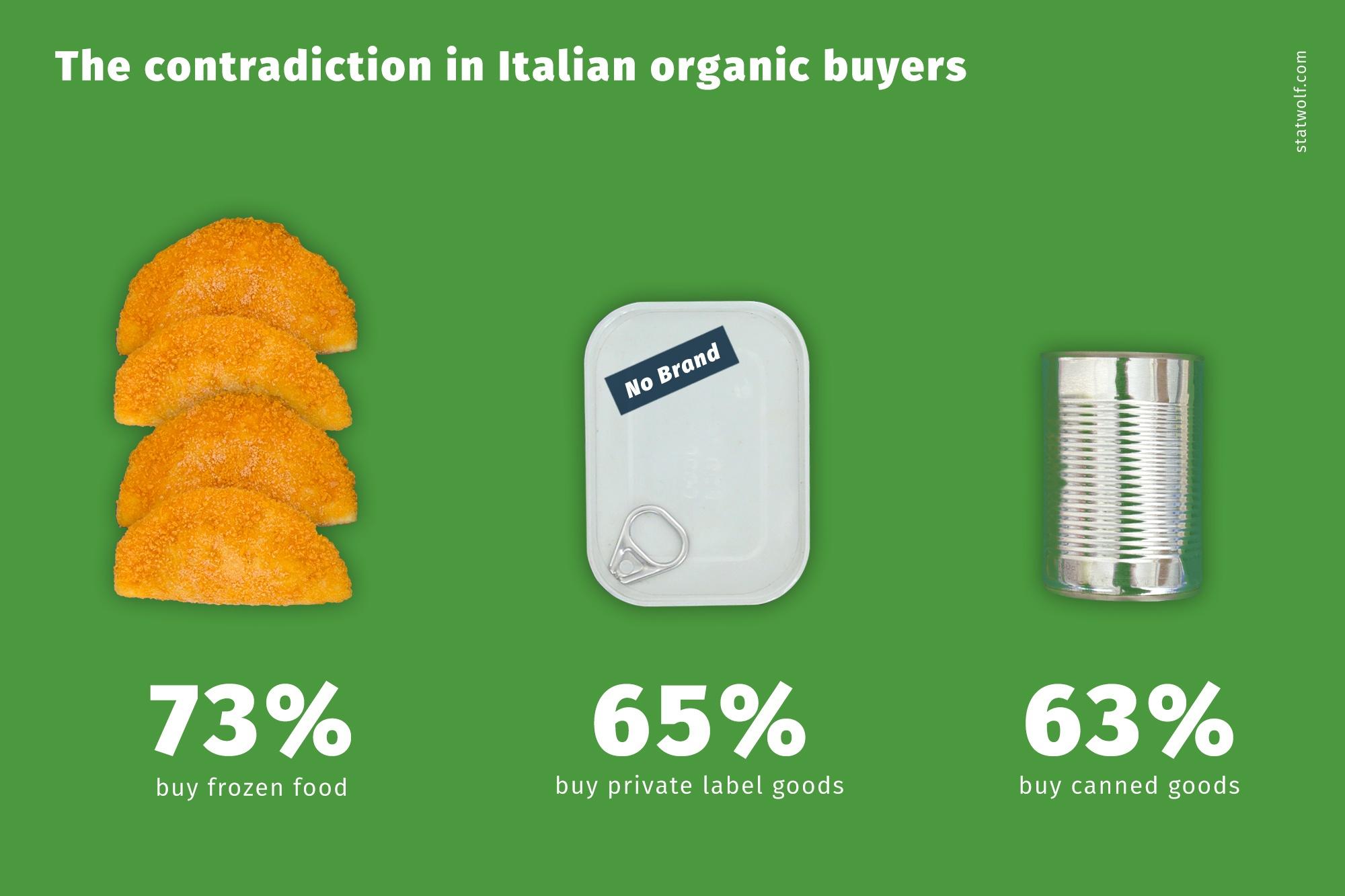 The Contradiction In Italian Organic Buyers
