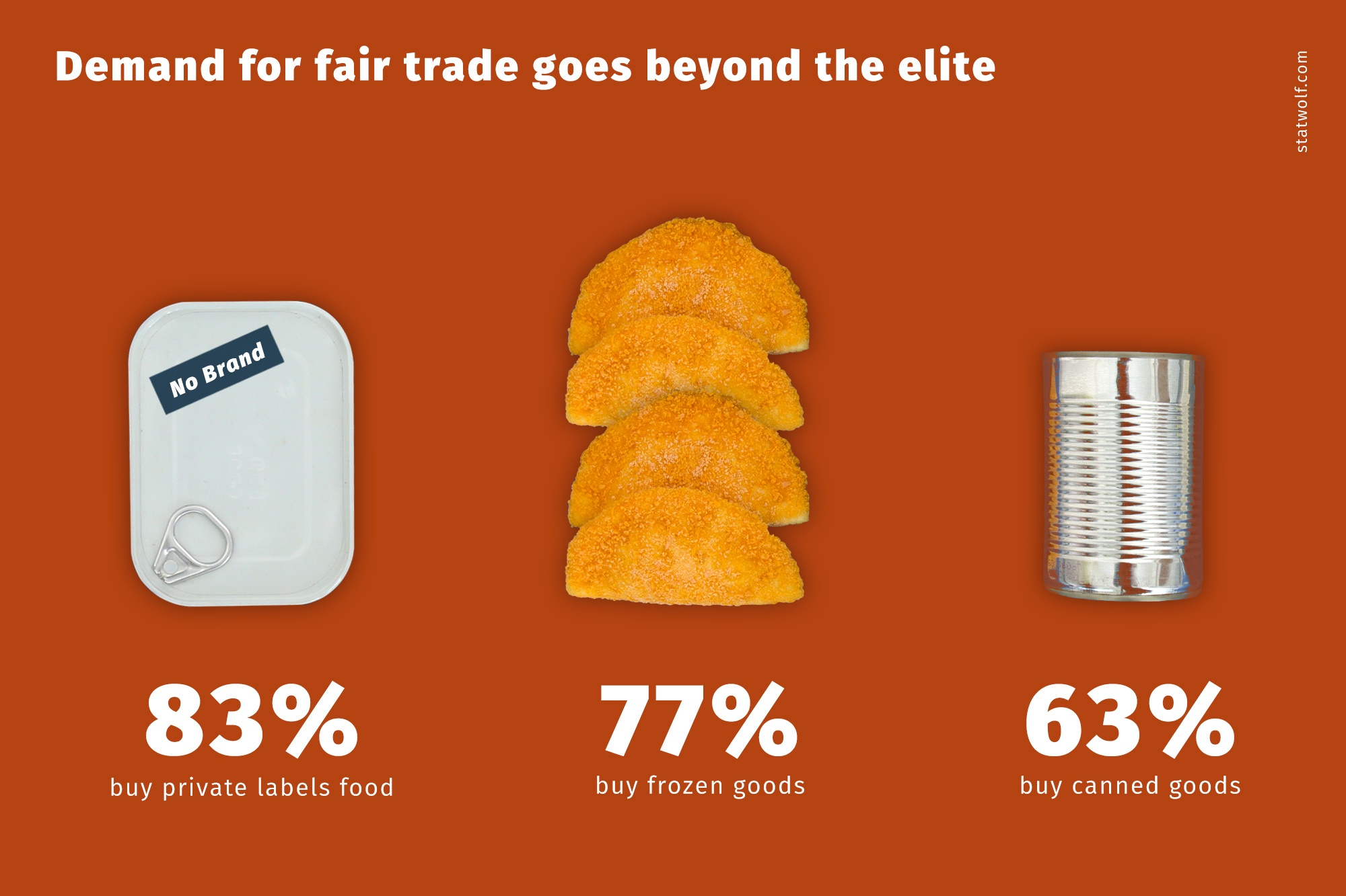 Demand For Fair Trade Goes Beyond The Elite