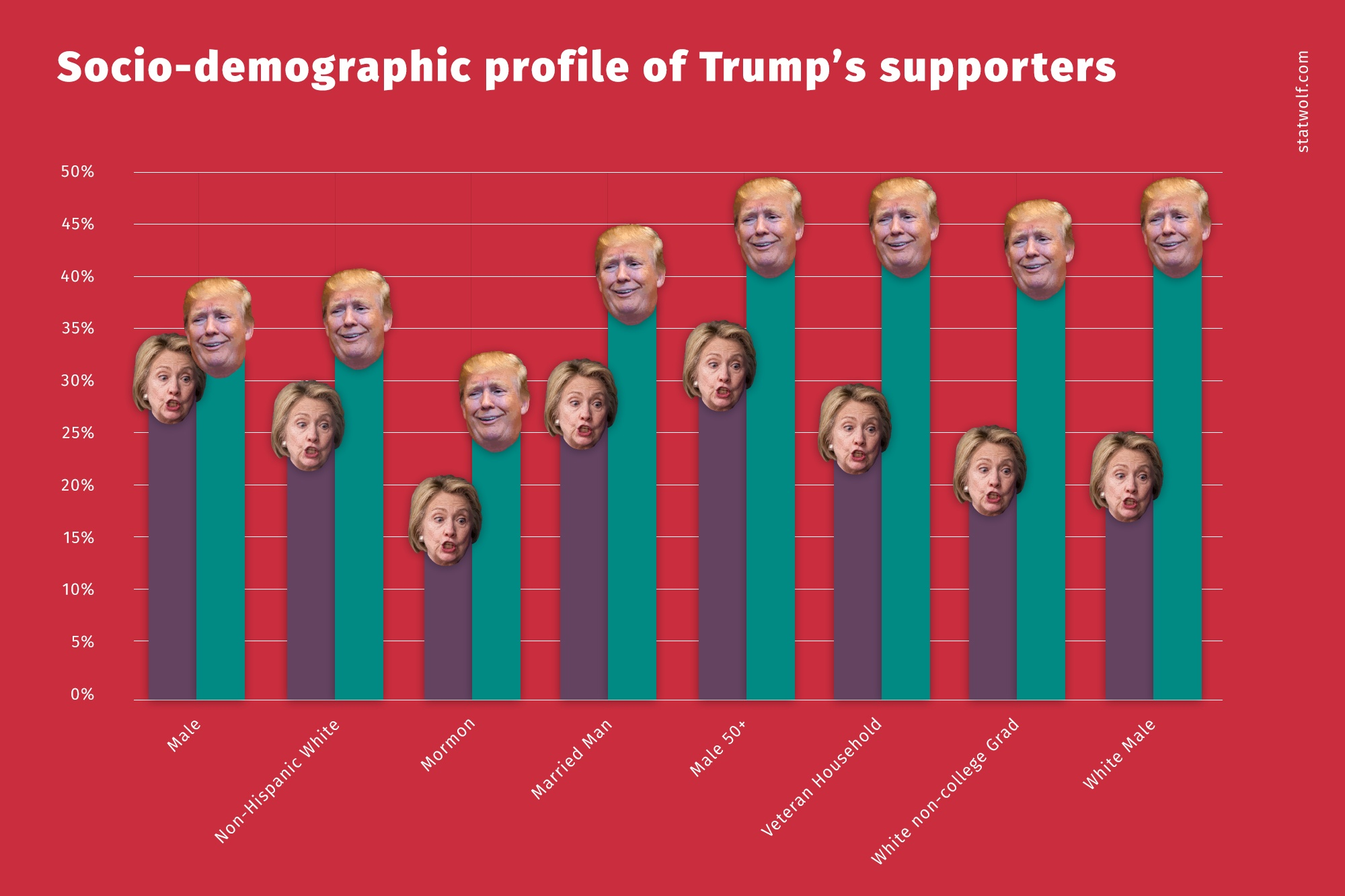 Socio-Demographic Profile Of Trump's Supporters