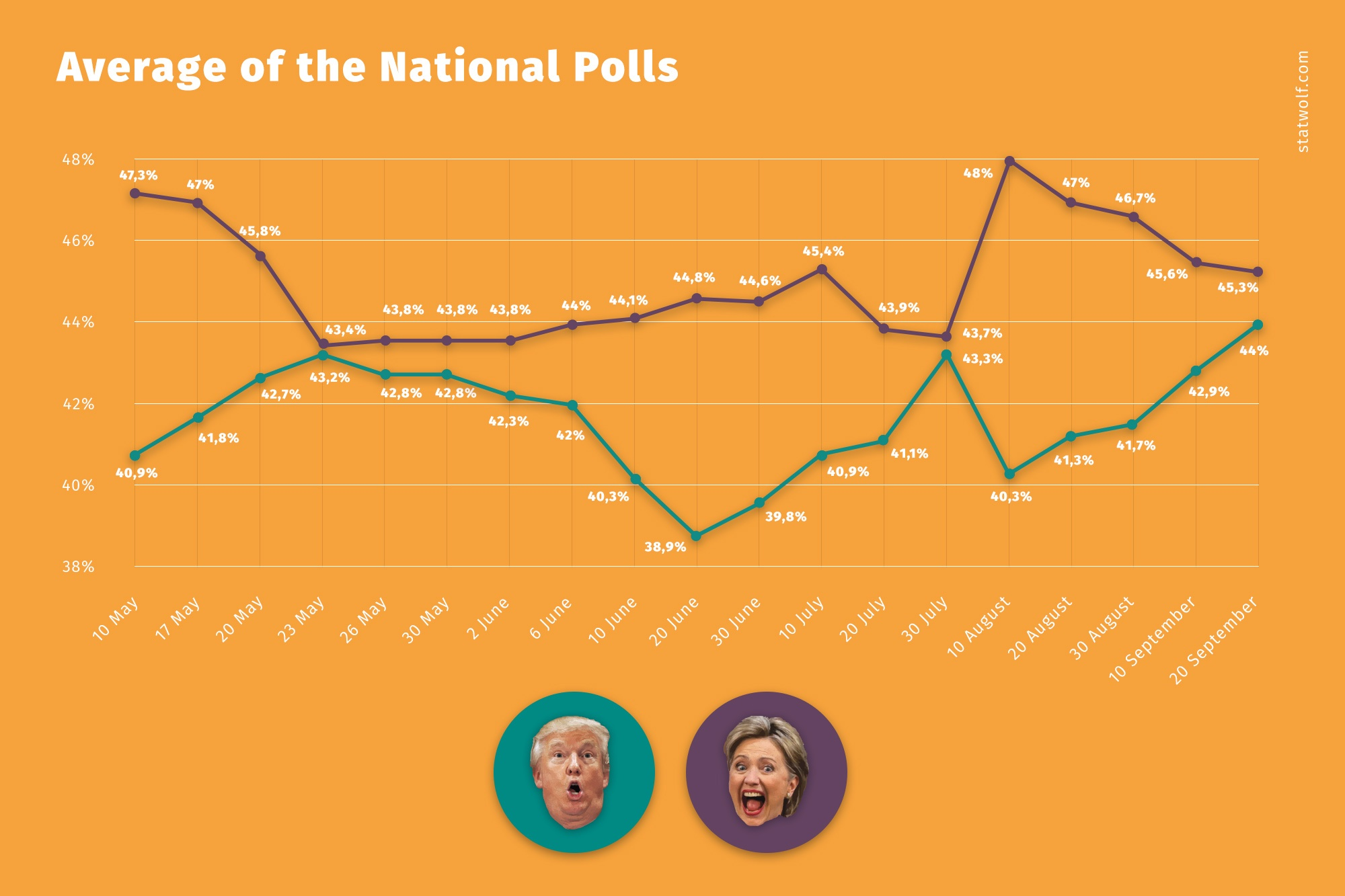 Average Of National Polls