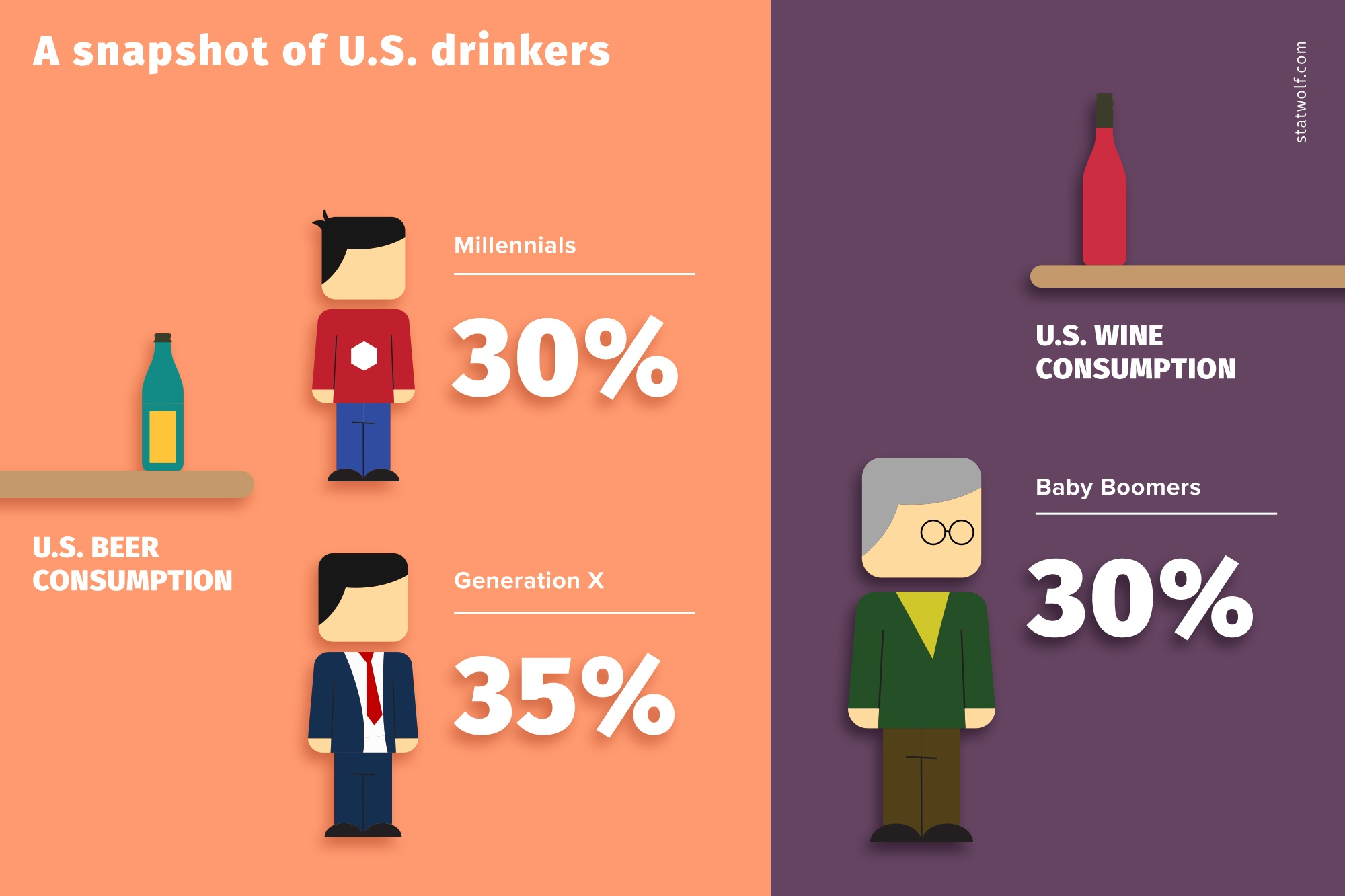 A Snapshot of U.S Drinkers