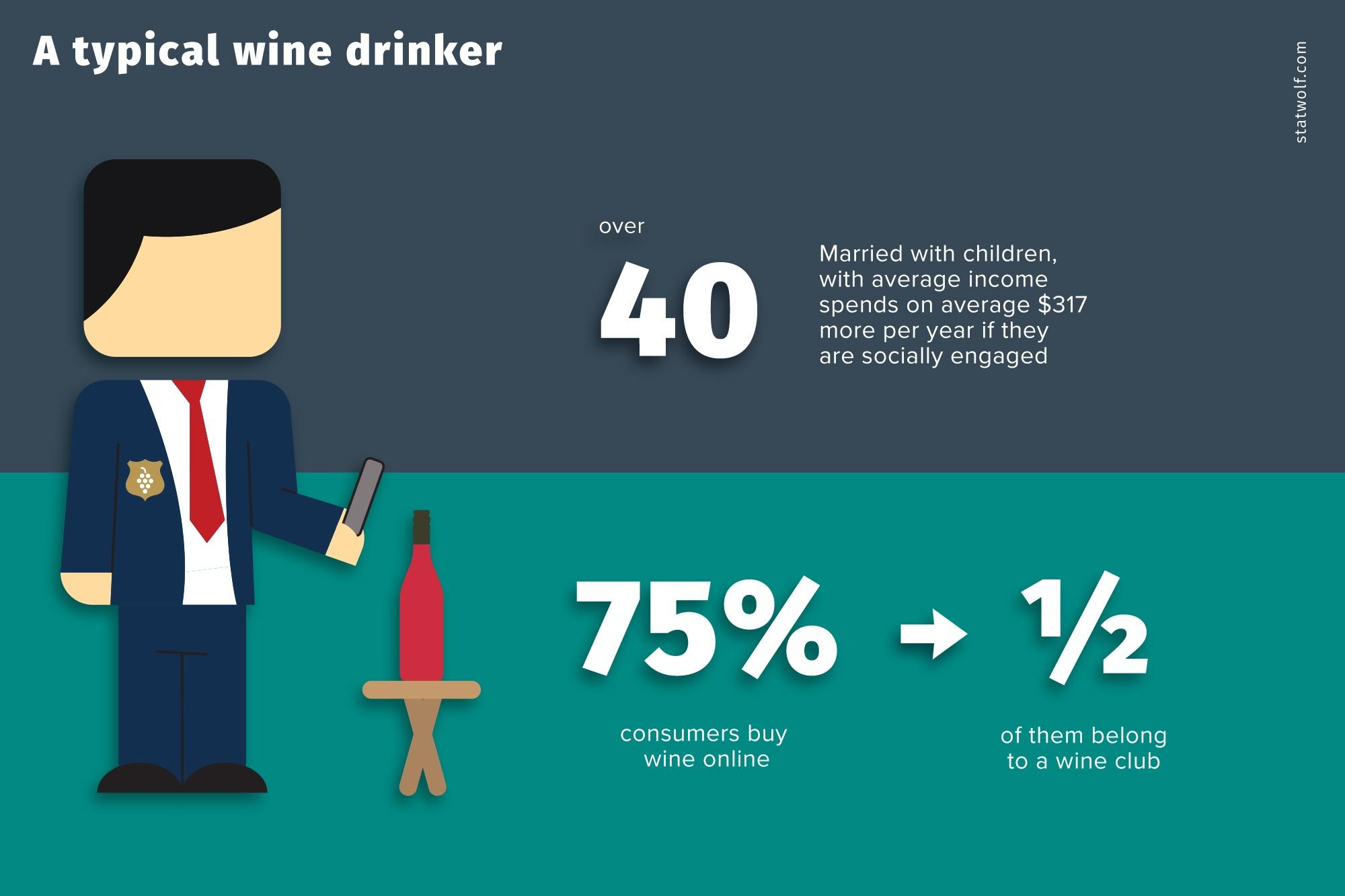 A Typical Wine Drinker